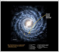 The Layout of the Galaxy - photo courtesy The Evolving Universe / Smithsonian National Museum of Natural History and the Smithsonian Astrophysical Observatory